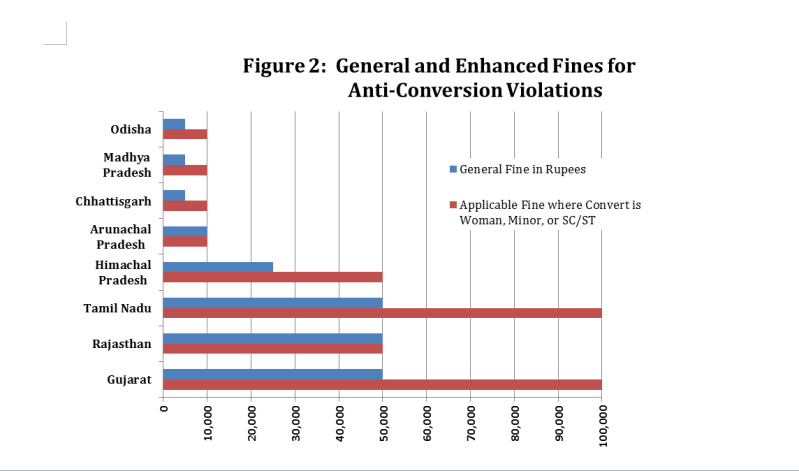 Figure2-general-and-enhanced--fines-for-ac-violations